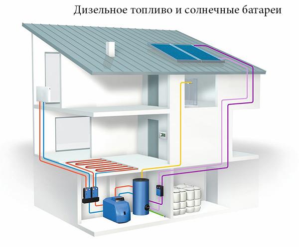 Сравнение вариантов отопления загородного дома